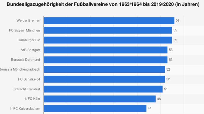 Statistik Bundesliga