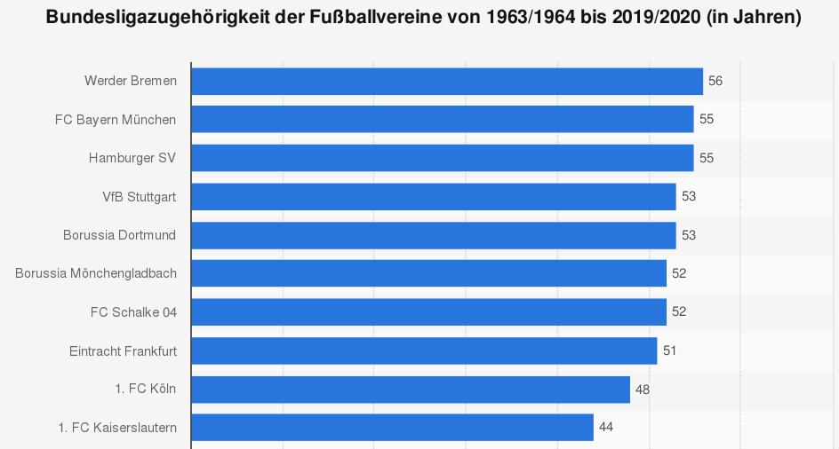 Statistik Fußball Bundesliga